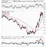 FOREX Traders Call Bernanke's Hand