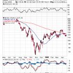 K-Ratio Flashing Major Buy Signal For Gold Stocks