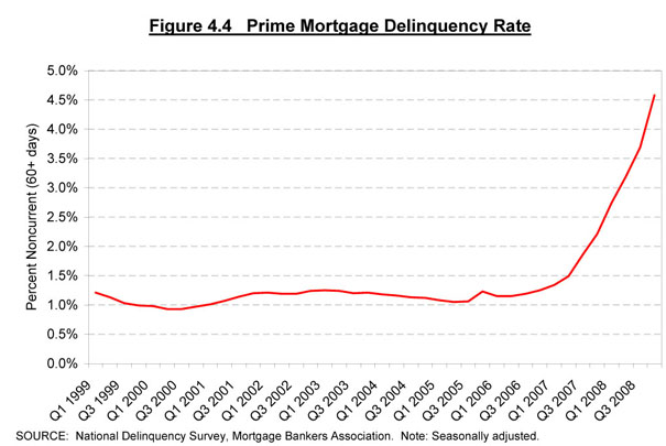 Prime Mortgage Delinquencies