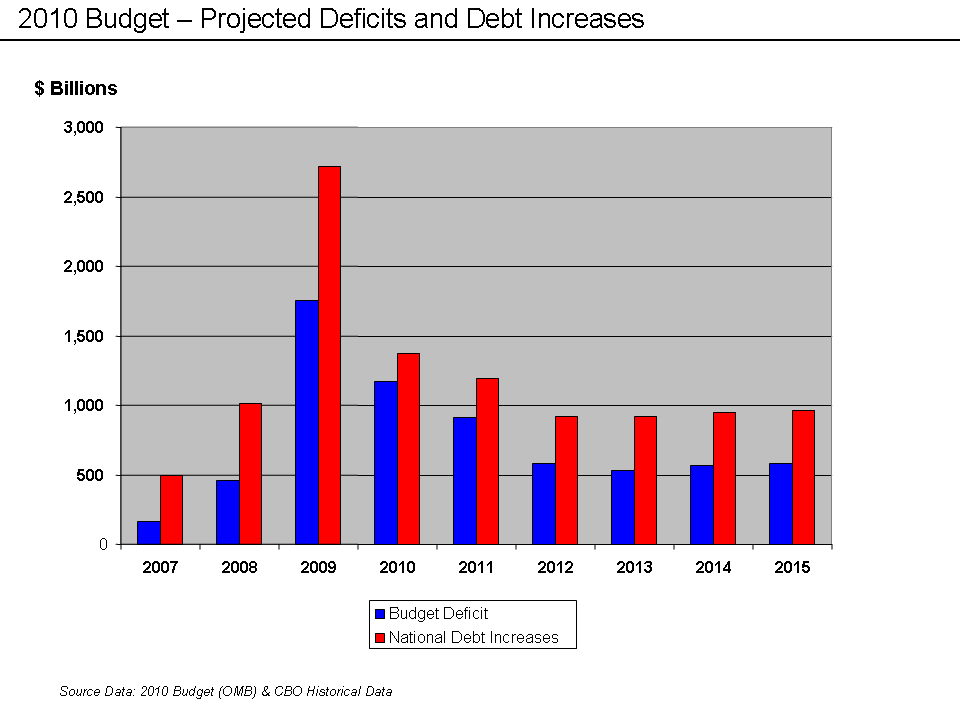 US Deficits and Debt Increases