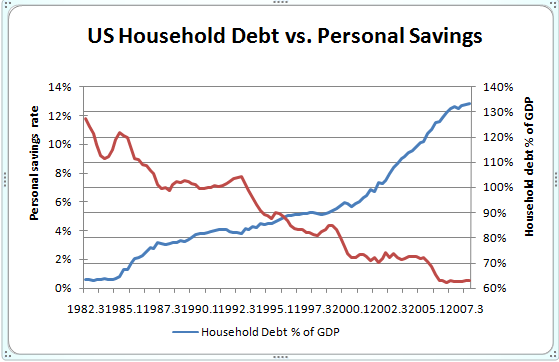 Debt VS Savings