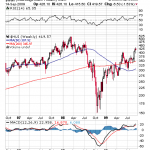 K-Ratio Indicates Gold Stocks Still Cheap