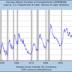 Extended Unemployment Benefits Make Little Sense