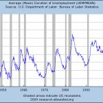 Extended Unemployment Benefits Make Little Sense