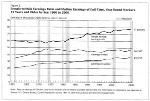 Census Bureau Report Portrays Destruction Of The American Dream