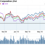 Newmont Mining - Getting Ready For A Price Explosion