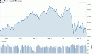 Dogs Of The Dow Outperform In 2011