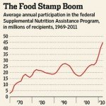 Food Stamps For The Wealthy - Millionaires Meet Eligibility Requirements